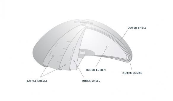 Ideal Saline Breast Implant Cross Section